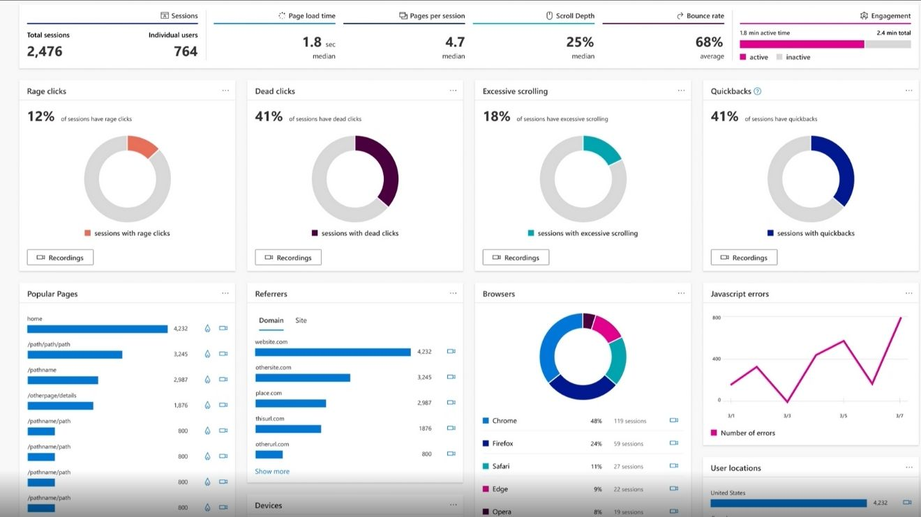 An image showing Microsoft Clarity's dashboards