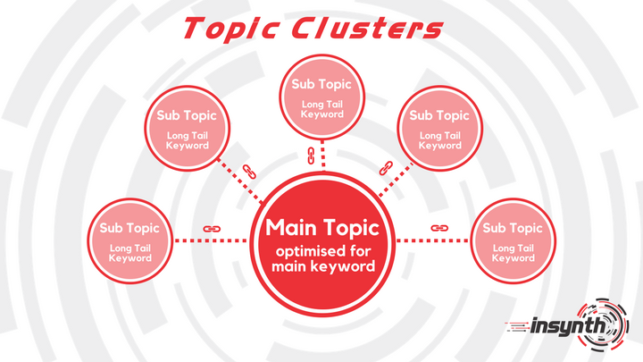 Construction Marketing Tips_ Topic Clusters For Blogging | Insynth Marketing