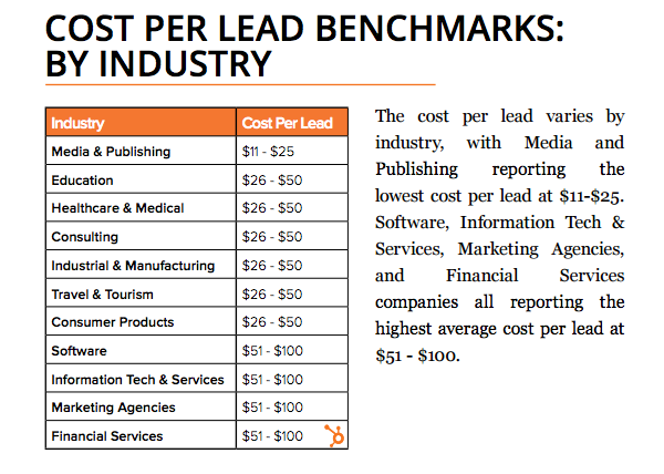 Cost Of B2B Sales Leads.png