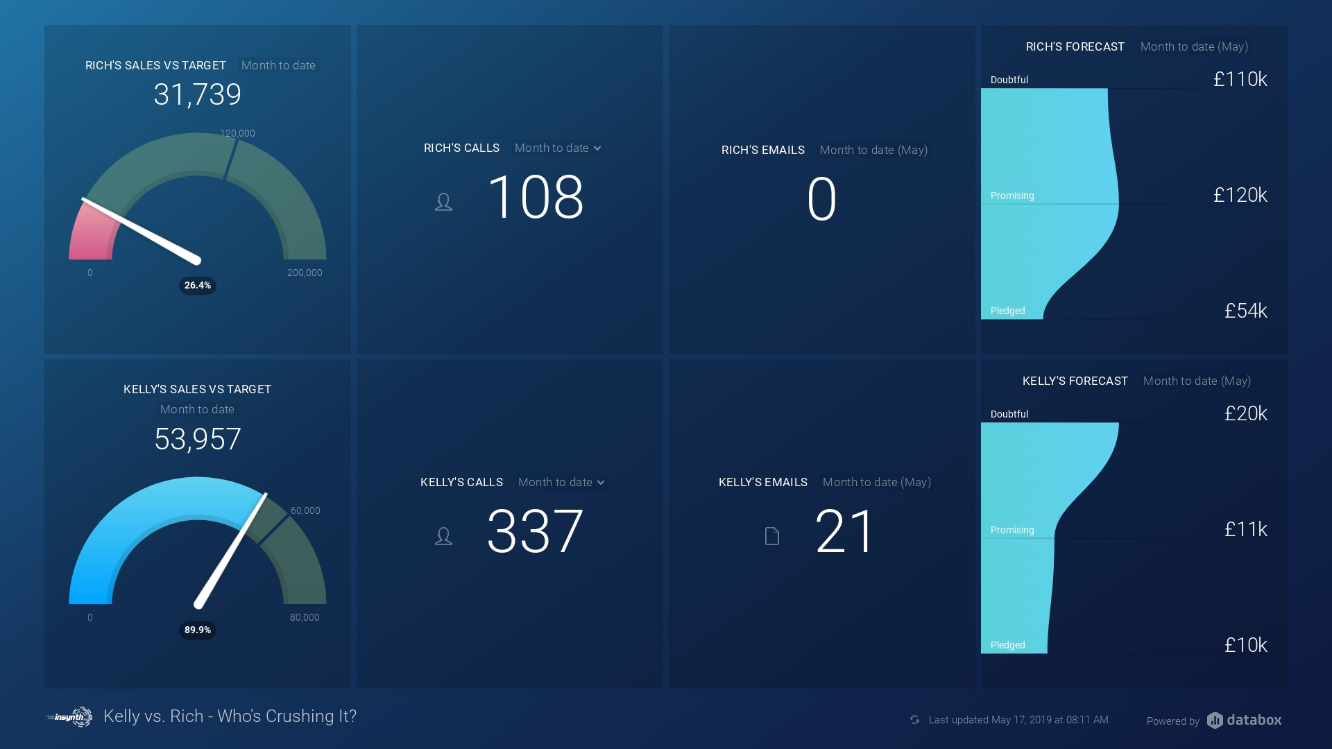 Dashboards For Building Product Sales Teams