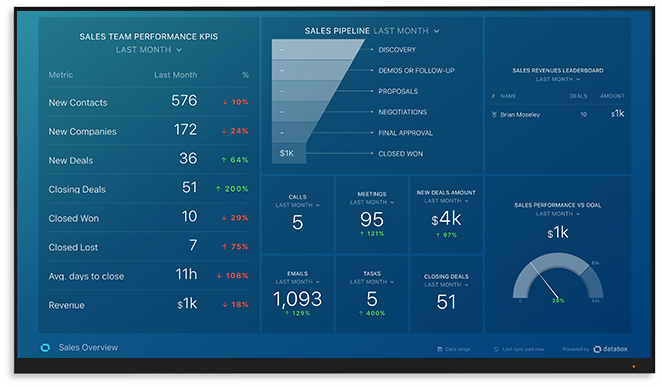 Databox Sales Dashboard Example