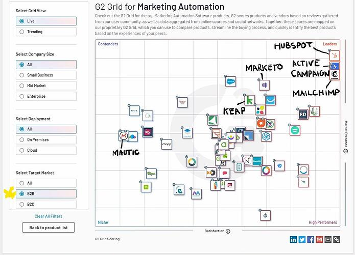 G2 crowd marketing automation