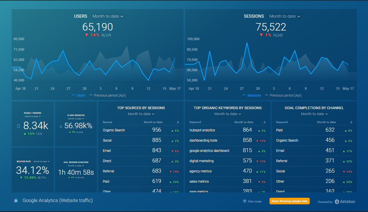 Google Analytics Dashboard for Construction Marketing