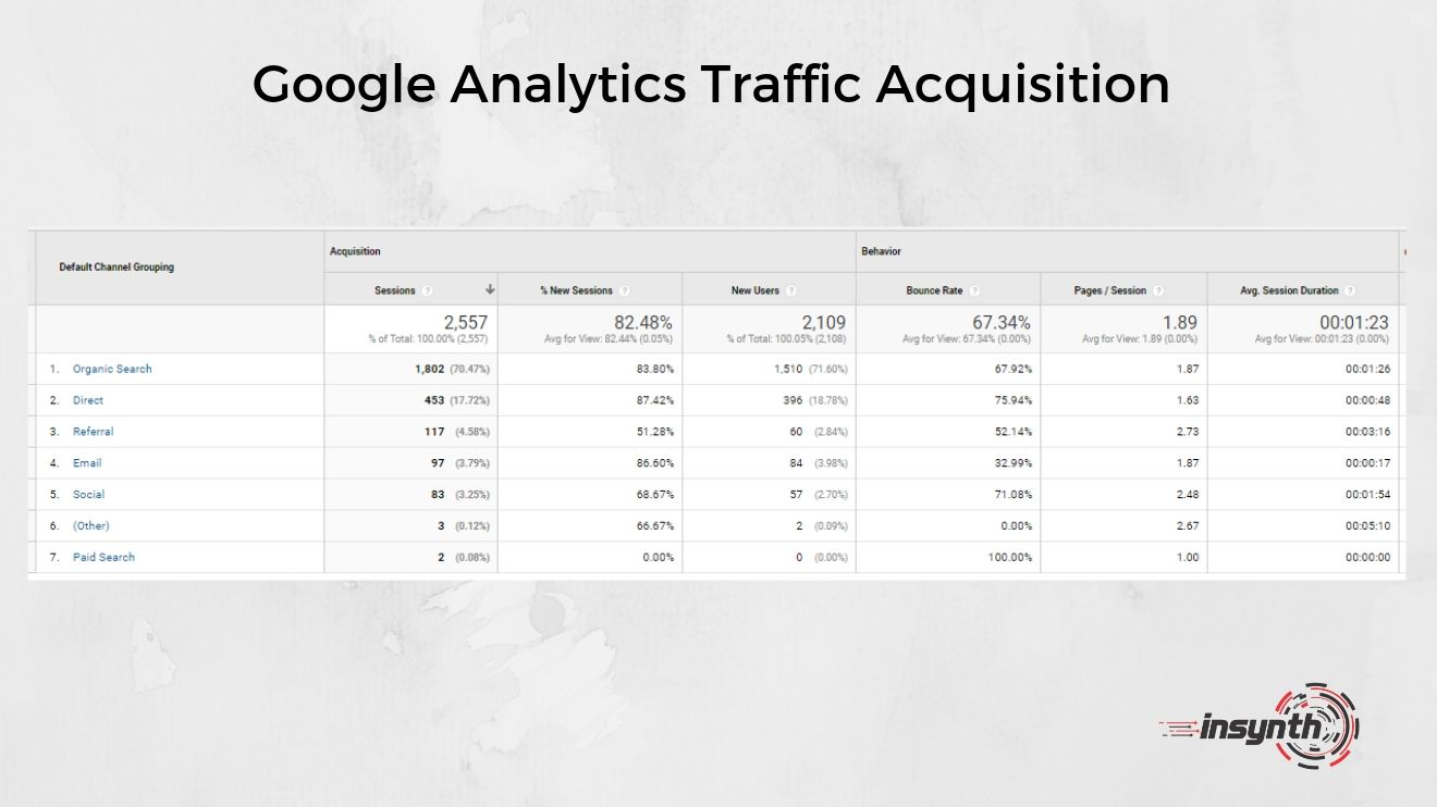 Google Analytics Traffic Acquisition