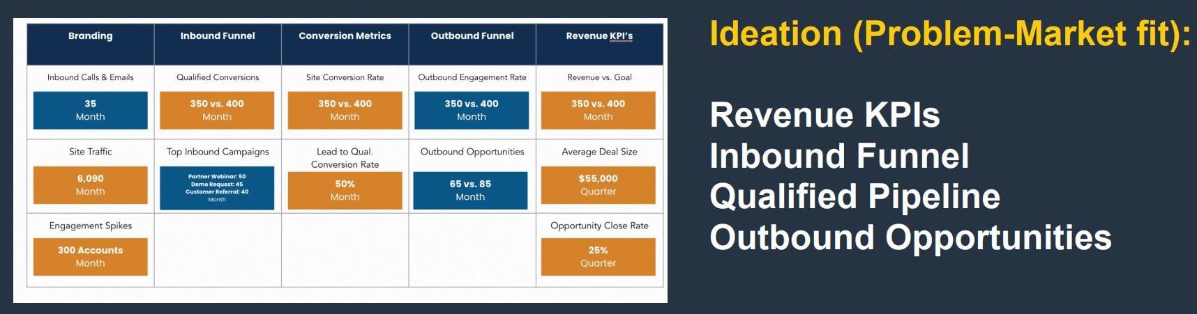 #INBOUND2021: It's Not Marketing. It's Go-to-Market