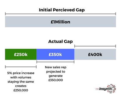 Identifying The Gap - construction marketing strategy - calculating the gap