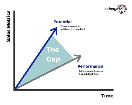 Identifying The Gap - construction marketing strategy