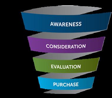 Basic Inbound Sales Funnel