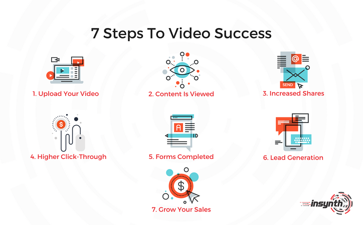 Infographic_ Video Leads To...