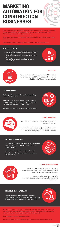 Marketing automation Infographic