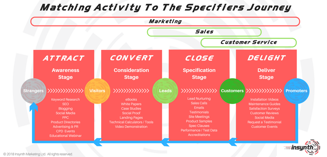 Matching Marketing Activity To The Specifiers Journey | Insynth Marketing