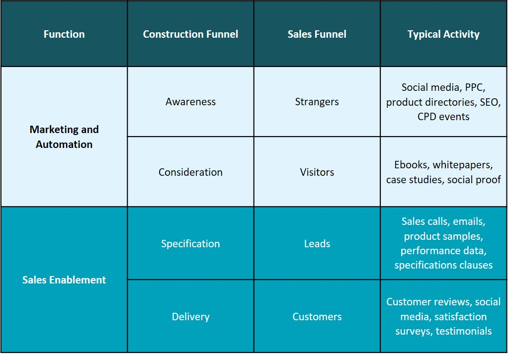 Sales Enablement Process Table