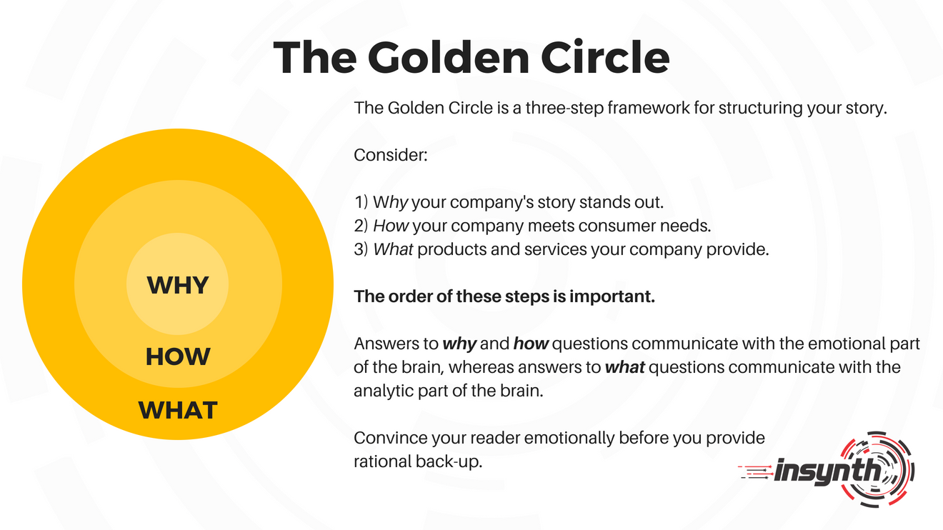 The Golden Circle_ Structuring Your Business Story-1