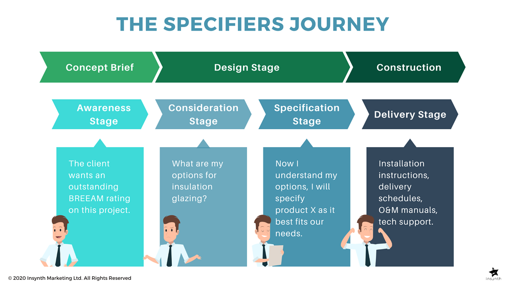 The Specifiers Journey for building product manufacturers, Insynth Marketing