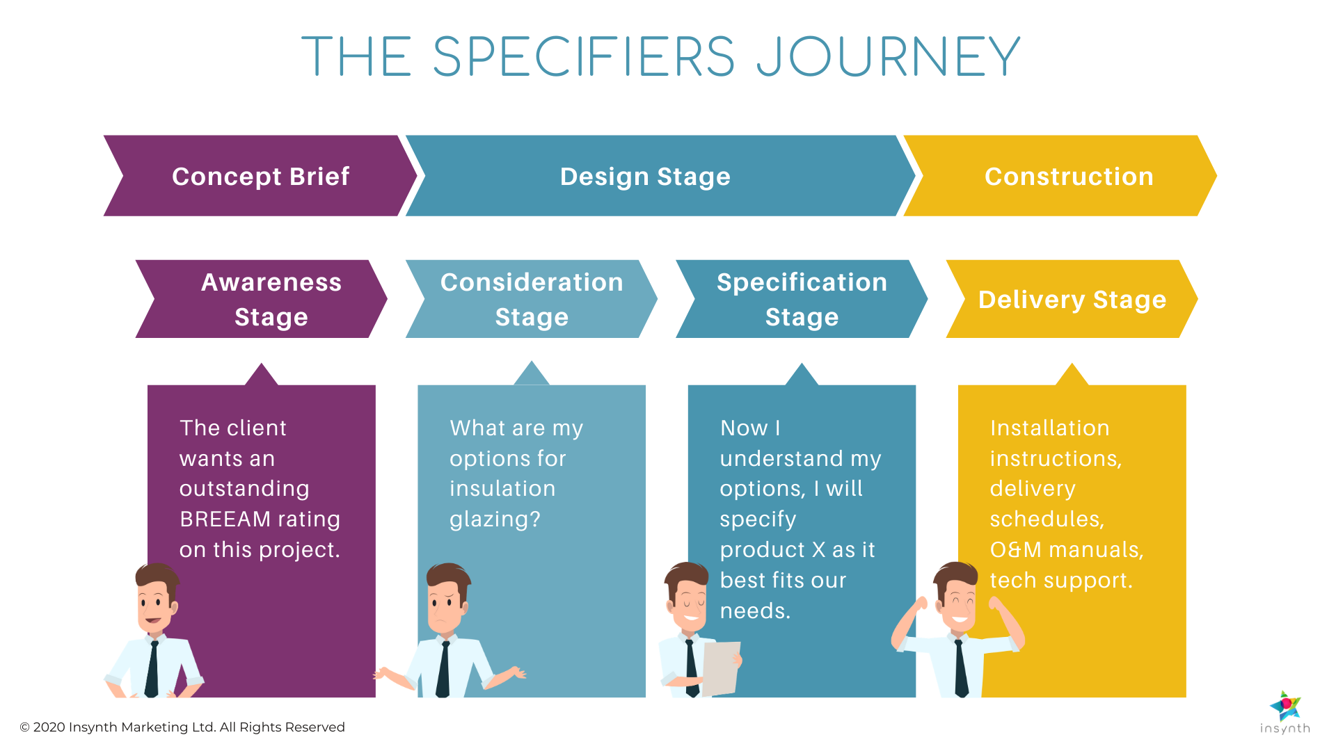 The Specifiers Journey (4)