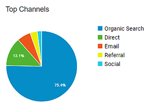 Top Channels - How to view specific types of traffic on GA