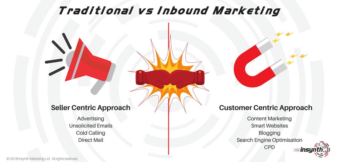 Traditional vs Inbound Marketing | Construction Inbound Marketing | Insynth