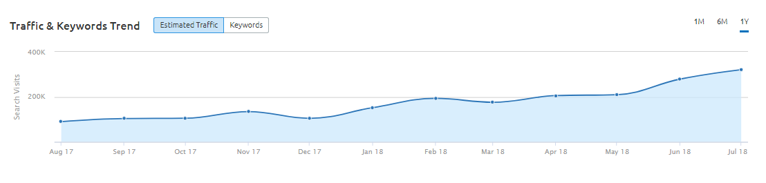 Traffic-Keywords-Trend-Graph-at-Positions-section-in-SEMRush-Organic-Research-Tool