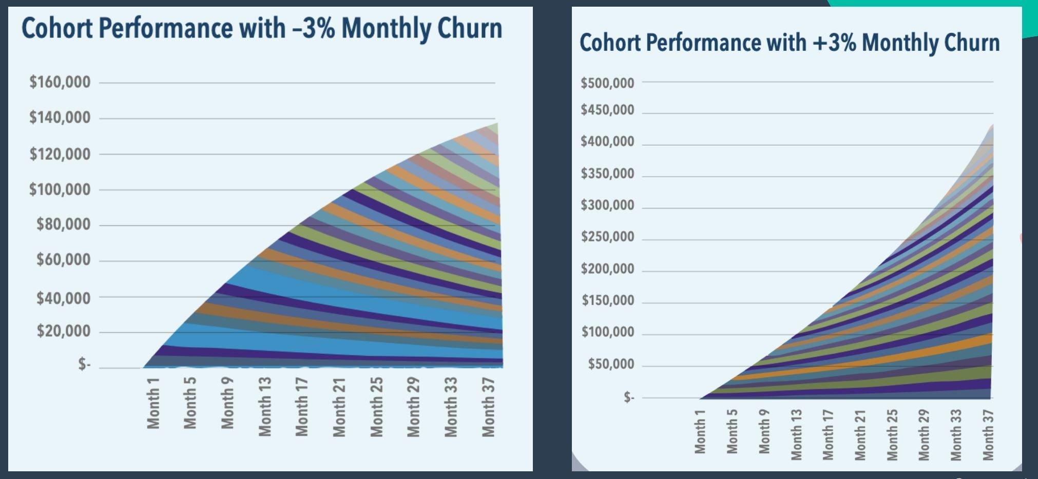 cohort performance