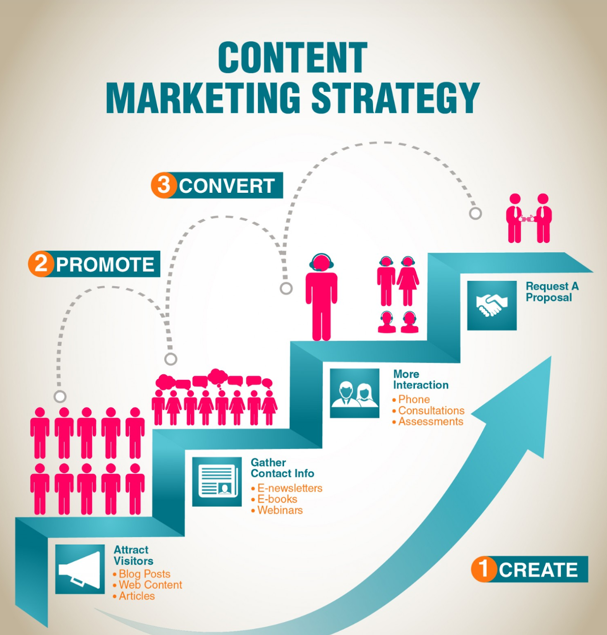 content marketing strategy for building products and construction