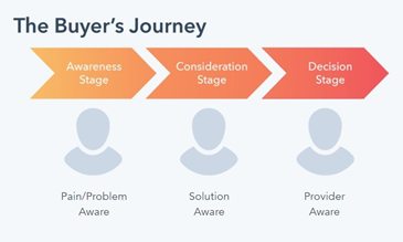what-is-the-buyers-journey