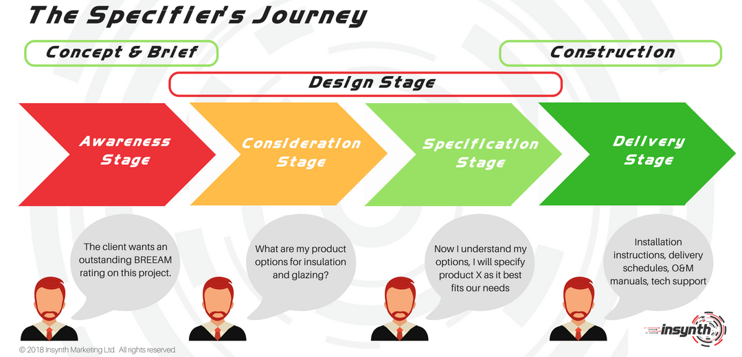 The Specifiers Journey | Insynth Marketing | Construction Marketing Specialists