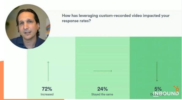 Inbound: video optimization graph (1)