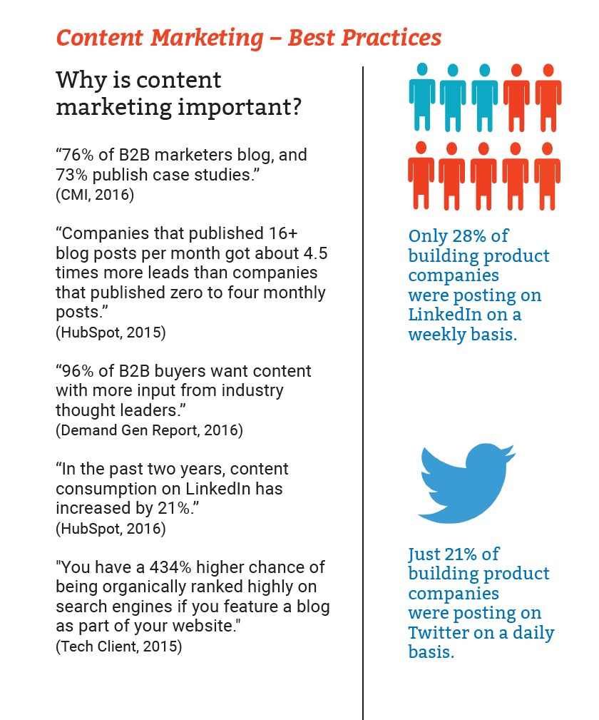 state of building products report snippet - growth agency construction marketing