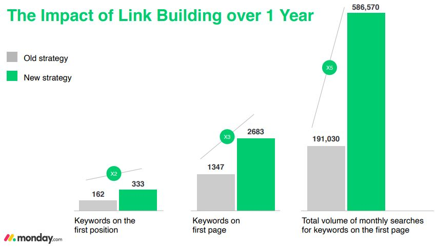 the impact of link building over a year