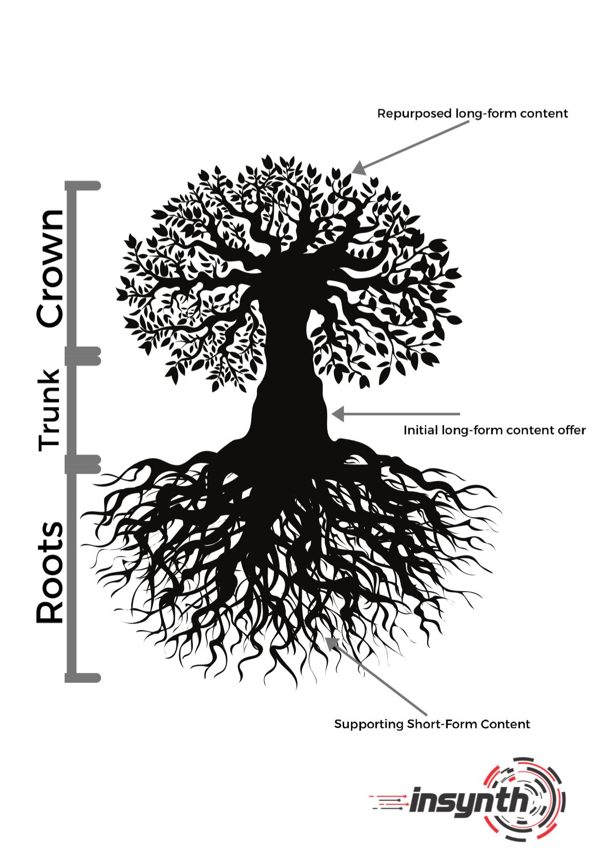 tree content infographic