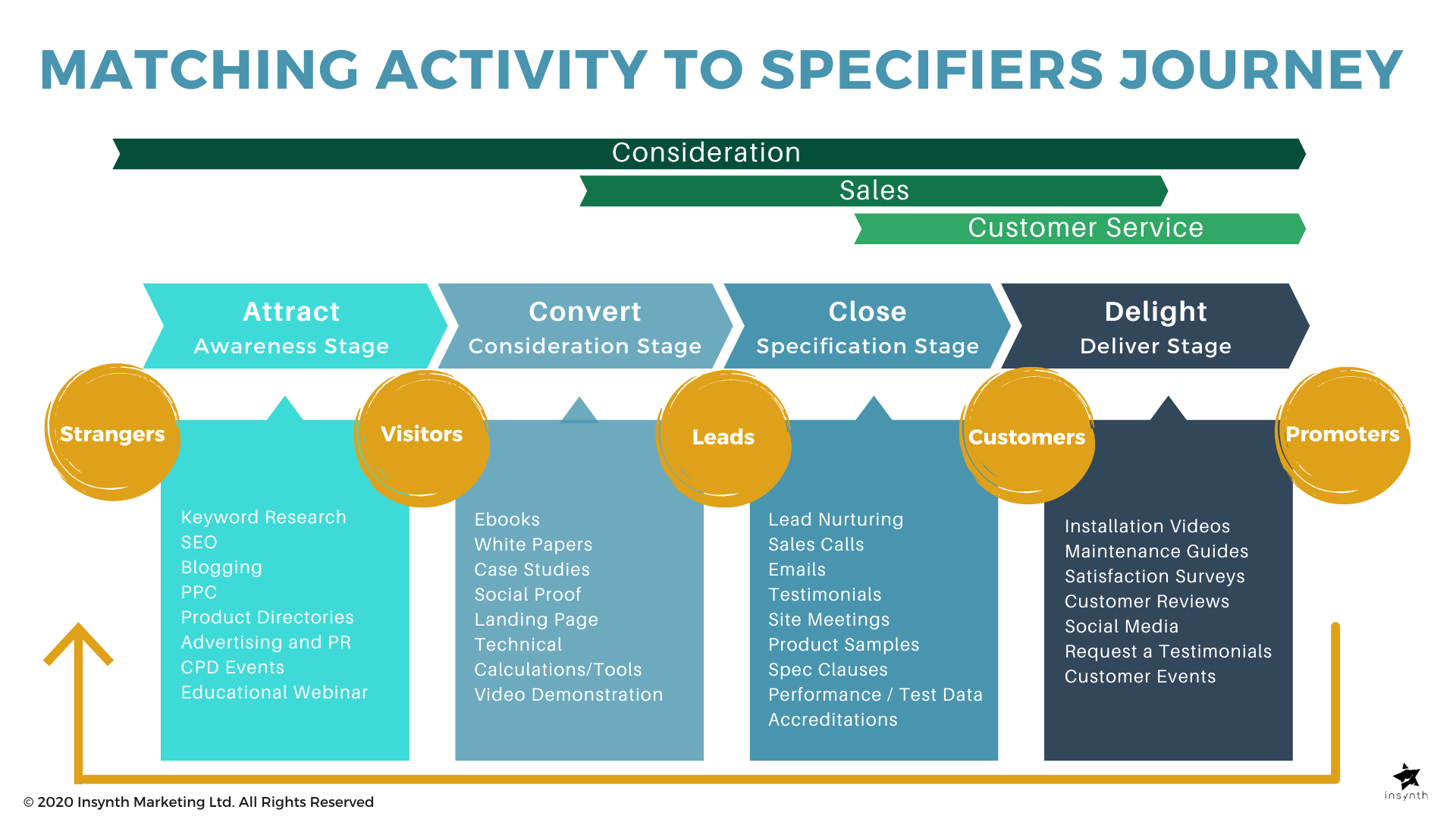 Matching Activity To Specifiers Journey  for building product manufacturers Insynth Marketing