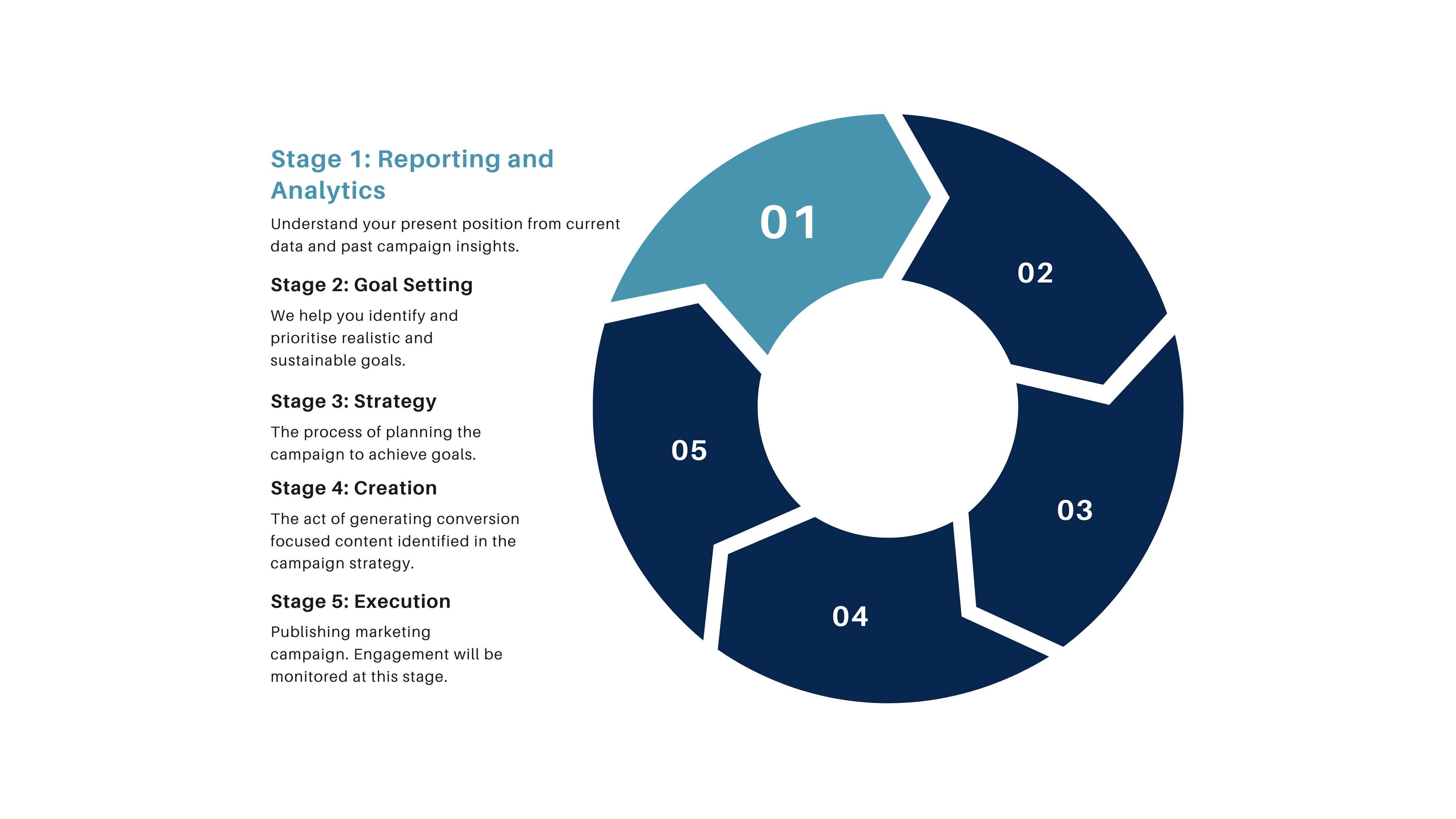 Reporting and Analytics - Cycle (1)