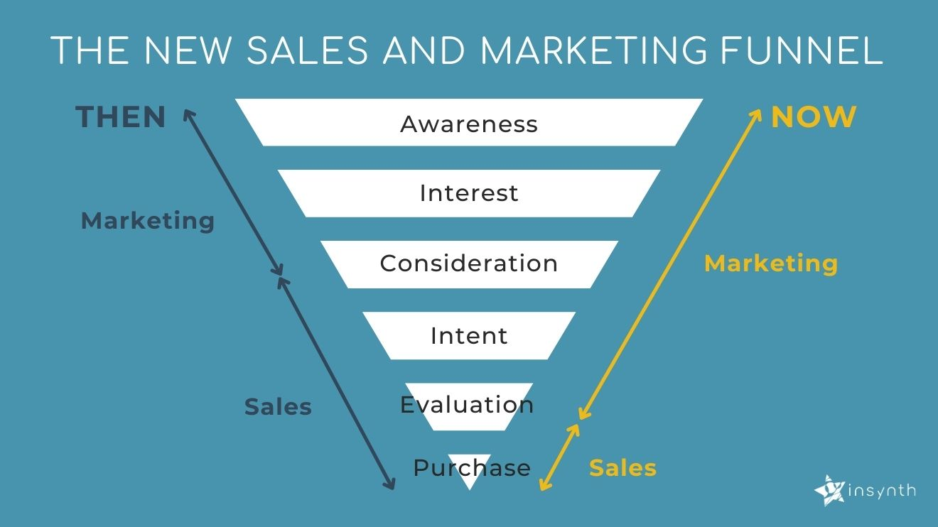 The new sales and marketing funnel | Insynth Marketing
